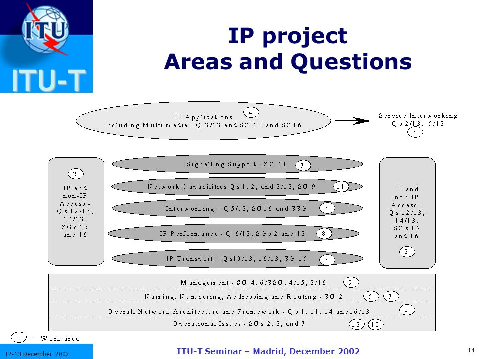 ITU-T 14 12-13 December 2002 ITU-T Seminar – Madrid, December 2002 IP project Areas and Questions