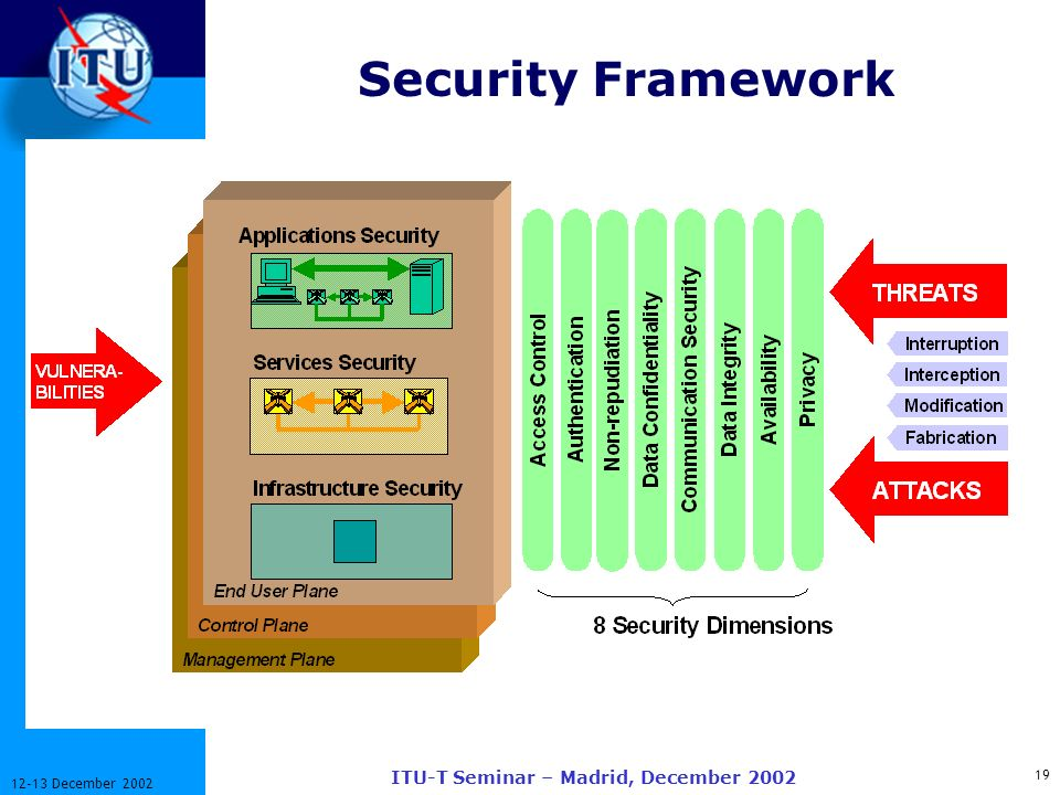 ITU-T 19 12-13 December 2002 ITU-T Seminar – Madrid, December 2002 Security Framework
