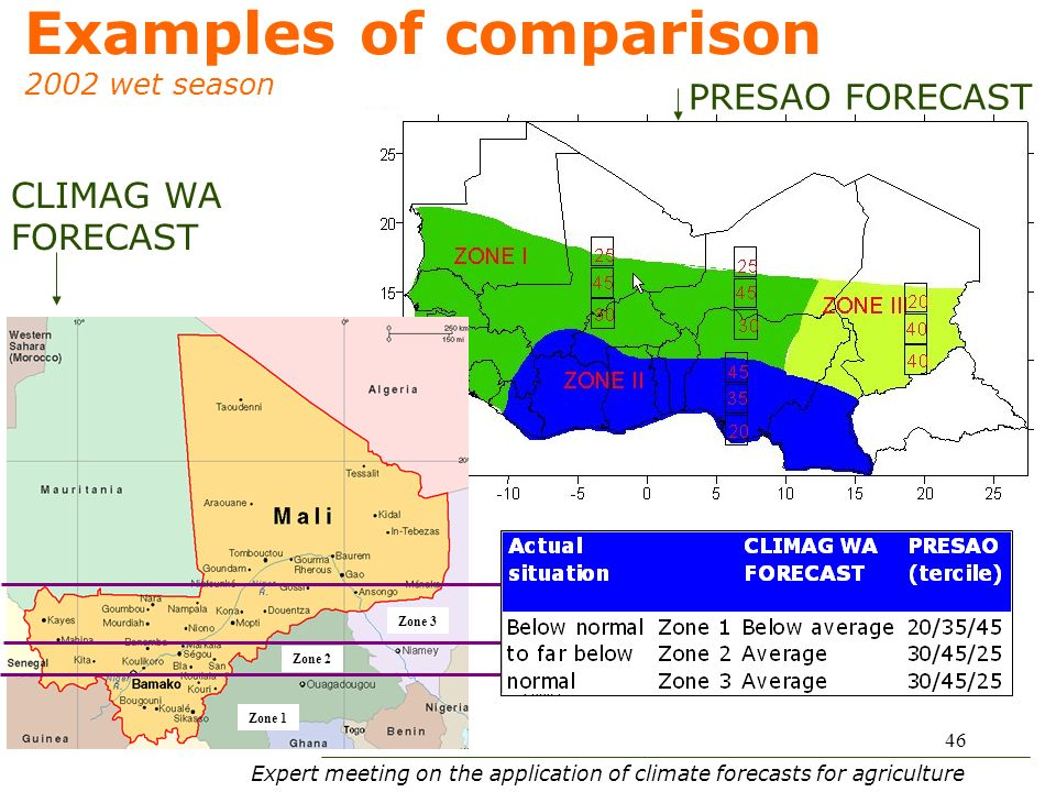 Expert meeting on the application of climate forecasts for agriculture 46 Examples of comparison 2002 wet season Zone 3 Zone 2 Zone 1 Zone 2 Zone 3 CLIMAG WA FORECAST PRESAO FORECAST