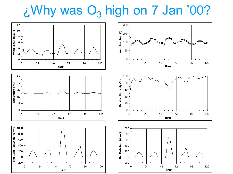 ¿Why was O 3 high on 7 Jan 00