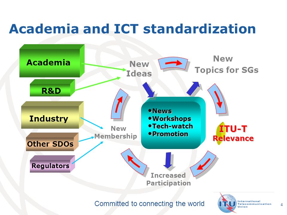 Committed to connecting the world New Topics for SGs ITU-TRelevance Increased Participation Industry Other SDOs Regulators NewsNews WorkshopsWorkshops Tech-watchTech-watch PromotionPromotion New Membership R&D Acade Academia New Ideas Academia and ICT standardization 4