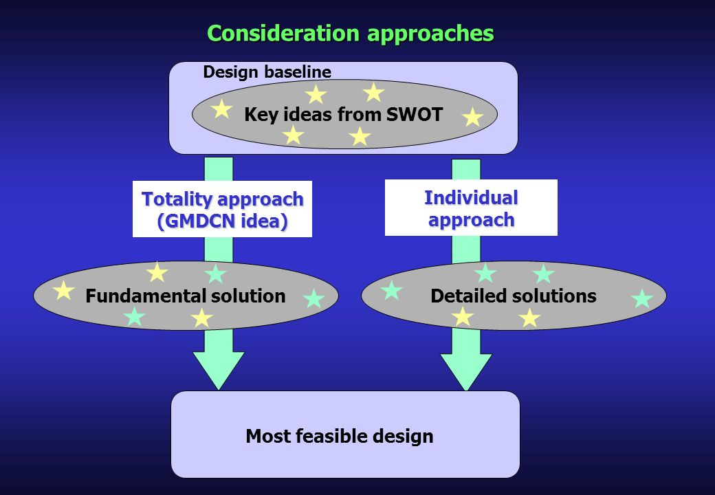 Consideration approaches Totality approach (GMDCN idea) Individual approach Key ideas from SWOT Fundamental solutionDetailed solutions Design baseline Most feasible design