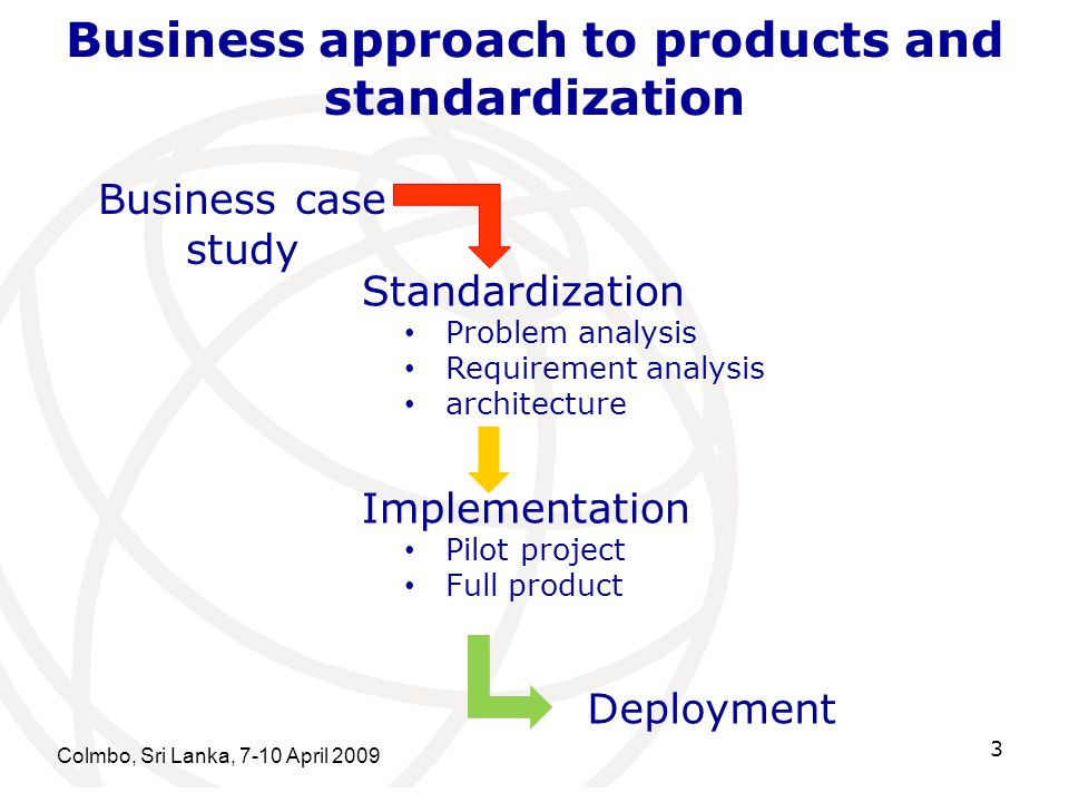 Business approach to products and standardization Colmbo, Sri Lanka, 7-10 April Standardization Problem analysis Requirement analysis architecture Implementation Pilot project Full product Deployment Business case study