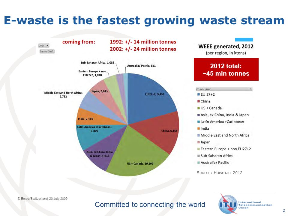 Committed to connecting the world E-waste is the fastest growing waste stream © Empa/Switzerland, 20 July 2009 2012 total: ~45 mln tonnes Source: Huisman 2012 2