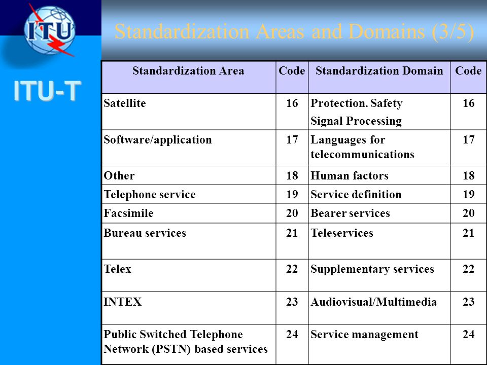 ITU-T Standardization Areas and Domains (3/5) Standardization AreaCodeStandardization DomainCode Satellite16Protection.