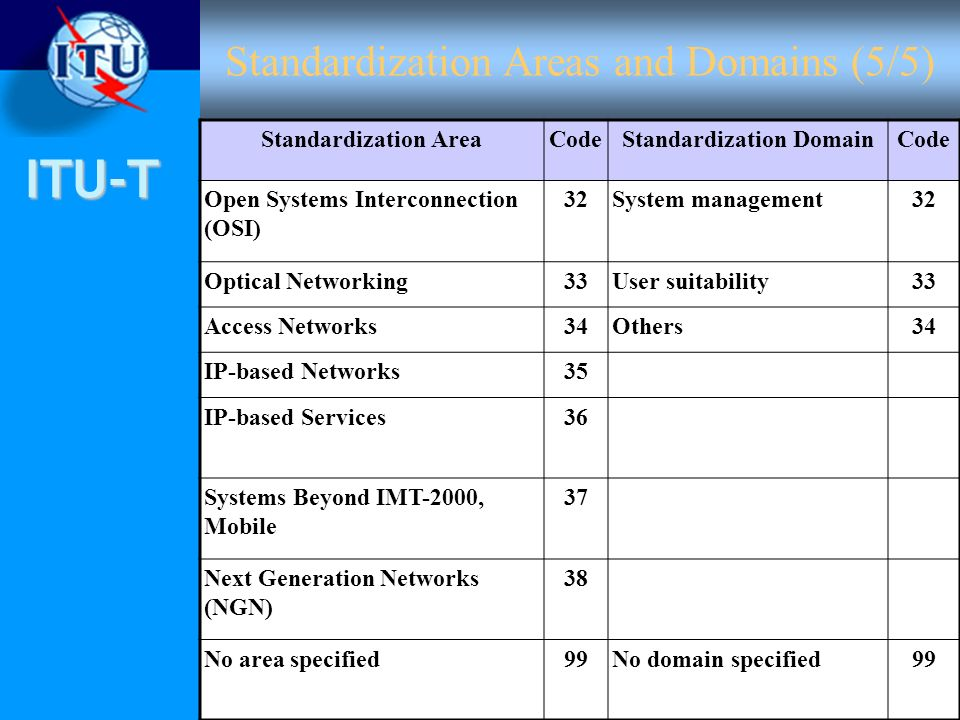 ITU-T Standardization Areas and Domains (5/5) Standardization AreaCodeStandardization DomainCode Open Systems Interconnection (OSI) 32System management32 Optical Networking33User suitability33 Access Networks34Others34 IP-based Networks35 IP-based Services36 Systems Beyond IMT-2000, Mobile 37 Next Generation Networks (NGN) 38 No area specified99No domain specified99