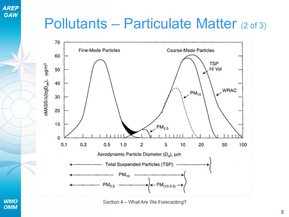 AREP GAW Section 4 – What Are We Forecasting 8 Pollutants – Particulate Matter (2 of 3)