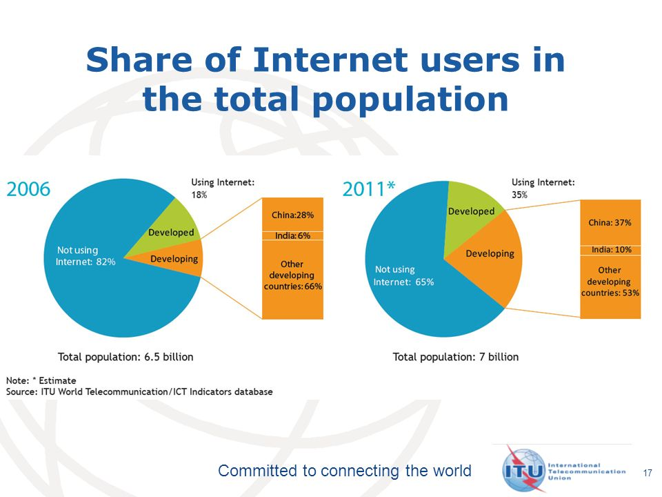 Committed to connecting the world 17 Share of Internet users in the total population