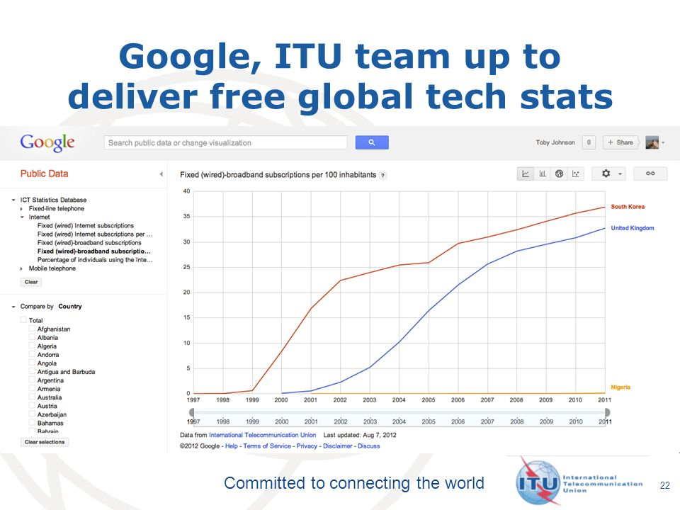 Committed to connecting the world Google, ITU team up to deliver free global tech stats 22