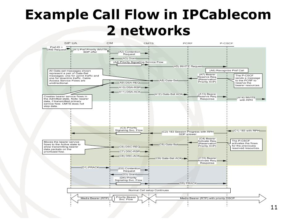 11 Example Call Flow in IPCablecom 2 networks