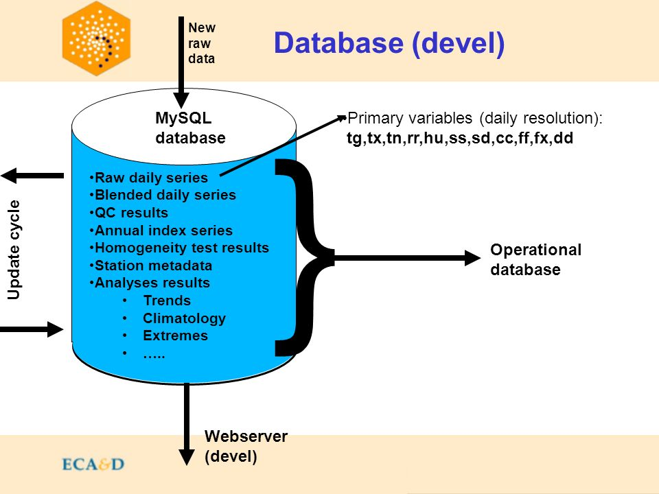 Contents Database (devel) MySQL database Primary variables (daily resolution): tg,tx,tn,rr,hu,ss,sd,cc,ff,fx,dd Raw daily series Blended daily series QC results Annual index series Homogeneity test results Station metadata Analyses results Trends Climatology Extremes …..