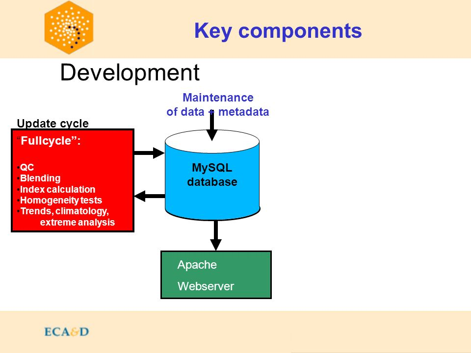 Contents Key components MySQL database Apache Webserver Fullcycle: QC Blending Index calculation Homogeneity tests Trends, climatology, extreme analysis Development Maintenance of data + metadata Update cycle