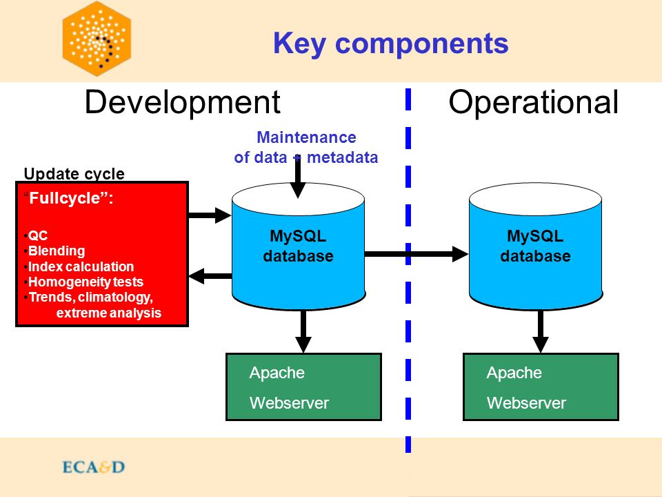 Contents Key components MySQL database Apache Webserver MySQL database Apache Webserver Fullcycle: QC Blending Index calculation Homogeneity tests Trends, climatology, extreme analysis DevelopmentOperational Maintenance of data + metadata Update cycle