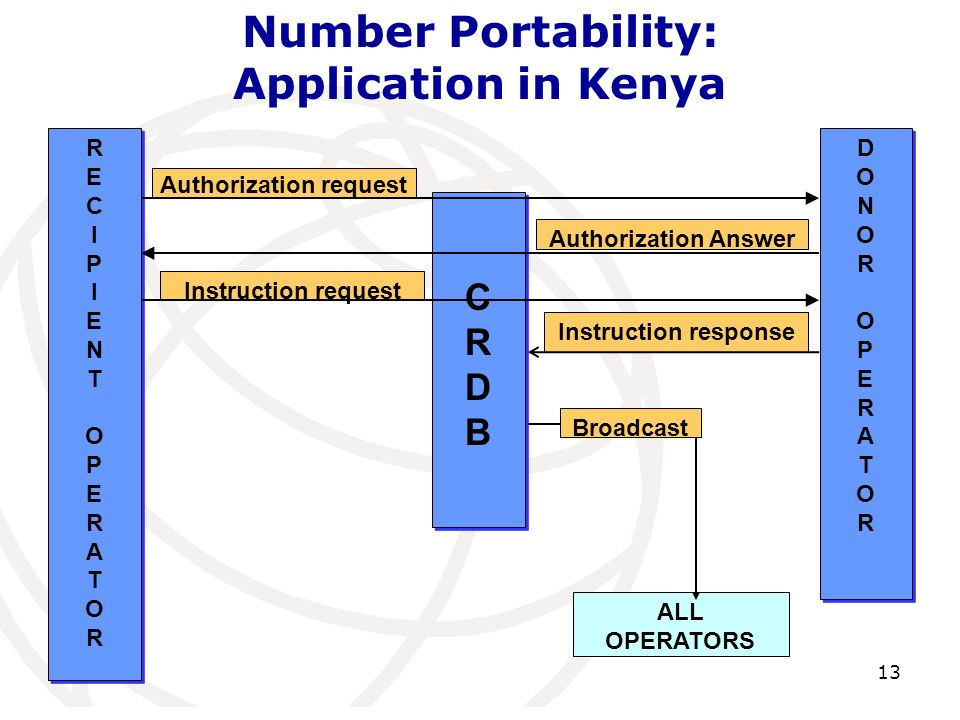 Number Portability: Application in Kenya 13 CRDBCRDB CRDBCRDB RECIPIENT OPERATORRECIPIENT OPERATOR RECIPIENT OPERATORRECIPIENT OPERATOR DONOR OPERATORDONOR OPERATOR DONOR OPERATORDONOR OPERATOR Authorization request Authorization Answer Instruction request ALL OPERATORS Instruction response Broadcast