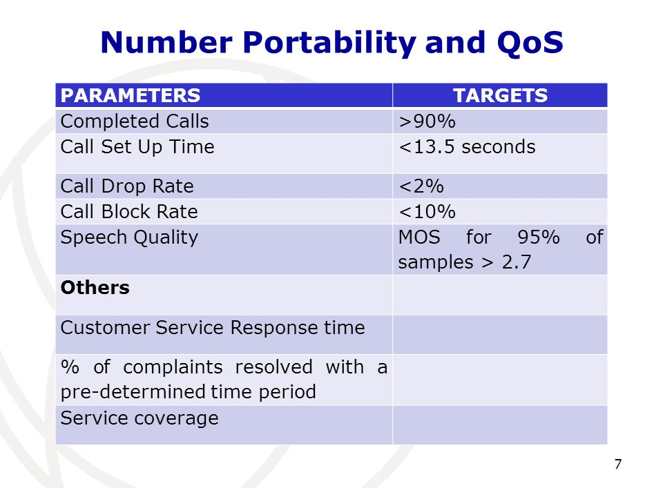 Number Portability and QoS PARAMETERSTARGETS Completed Calls>90% Call Set Up Time<13.5 seconds Call Drop Rate<2% Call Block Rate<10% Speech Quality MOS for 95% of samples > 2.7 Others Customer Service Response time % of complaints resolved with a pre-determined time period Service coverage 7