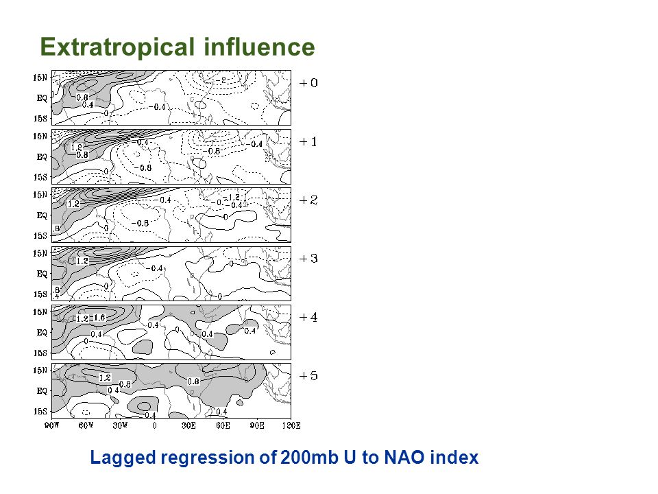 Lagged regression of 200mb U to NAO index Extratropical influence