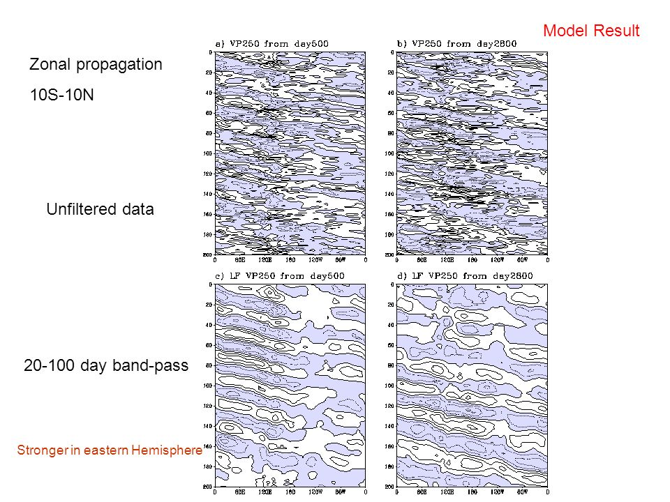 Unfiltered data 20-100 day band-pass Zonal propagation 10S-10N Model Result Stronger in eastern Hemisphere