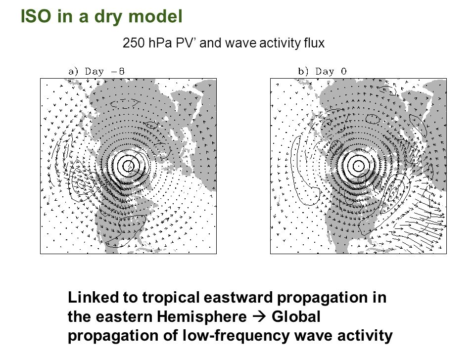 ISO in a dry model Linked to tropical eastward propagation in the eastern Hemisphere Global propagation of low-frequency wave activity 250 hPa PV and wave activity flux