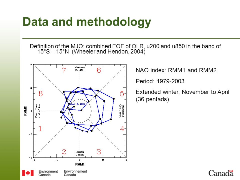 Data and methodology Definition of the MJO: combined EOF of OLR, u200 and u850 in the band of 15°S – 15°N (Wheeler and Hendon, 2004) NAO index: RMM1 and RMM2 Period: 1979-2003 Extended winter, November to April (36 pentads)