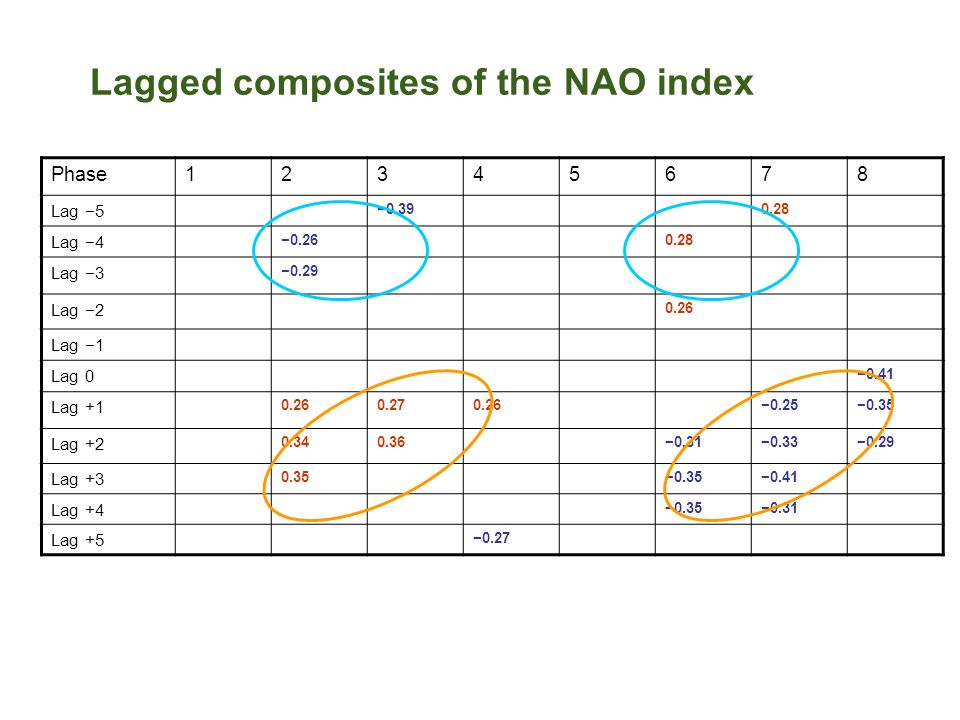 Lagged composites of the NAO index Phase12345678 Lag 5 0.390.28 Lag 4 0.260.28 Lag 3 0.29 Lag 2 0.26 Lag 1 Lag 0 0.41 Lag +1 0.260.270.260.250.35 Lag +2 0.340.360.310.330.29 Lag +3 0.35 0.41 Lag +4 0.350.31 Lag +5 0.27