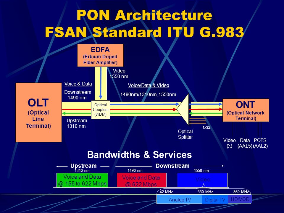 PON Architecture FSAN Standard ITU G.983 OLT (Optical Line Terminal) ONT (Optical Network Terminal) Downstream 1490 nm Upstream 1310 nm 1490nm/1310nm, 1550nm Video ( ) Data (AAL5) POTS (AAL2) Voice & Data Voice/Data & Video Optical Splitter EDFA (Erbium Doped Fiber Amplifier) 1310 nm1490 nm DownstreamUpstream Voice and Data @ 622 Mbps 1550 nm Video Digital TVAnalog TV HD/VOD 550 MHz860 MHz42 MHz Voice and Data @ 155 to 622 Mbps Bandwidths & Services 1x32 Optical Couplers (WDM) Video 1550 nm