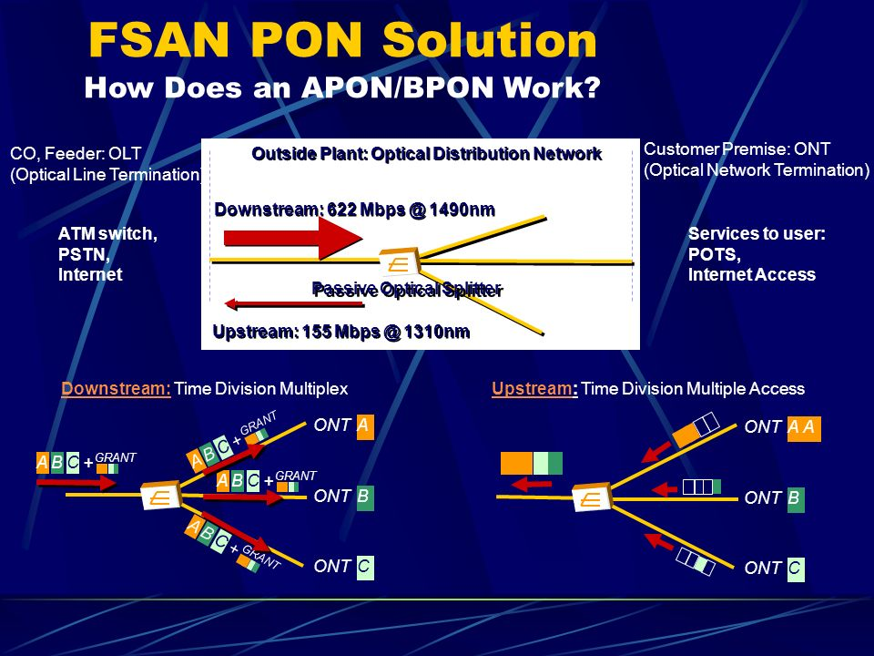 FSAN PON Solution How Does an APON/BPON Work.