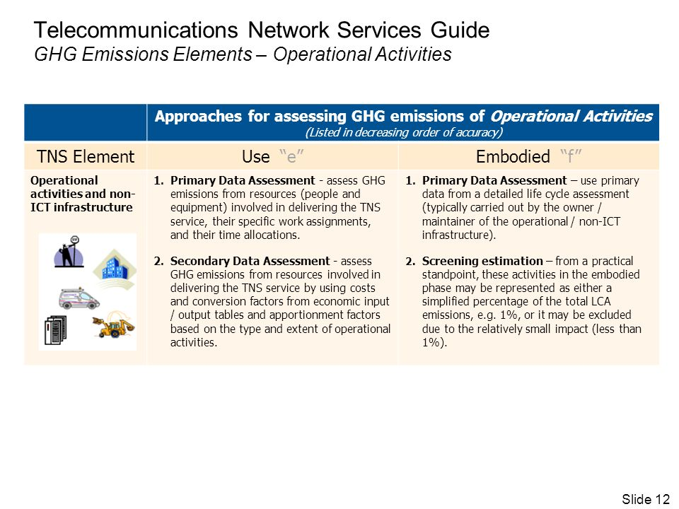 Telecommunications Network Services Guide GHG Emissions Elements – Operational Activities Approaches for assessing GHG emissions of Operational Activities (Listed in decreasing order of accuracy) TNS ElementUse eEmbodied f Operational activities and non- ICT infrastructure 1.Primary Data Assessment - assess GHG emissions from resources (people and equipment) involved in delivering the TNS service, their specific work assignments, and their time allocations.