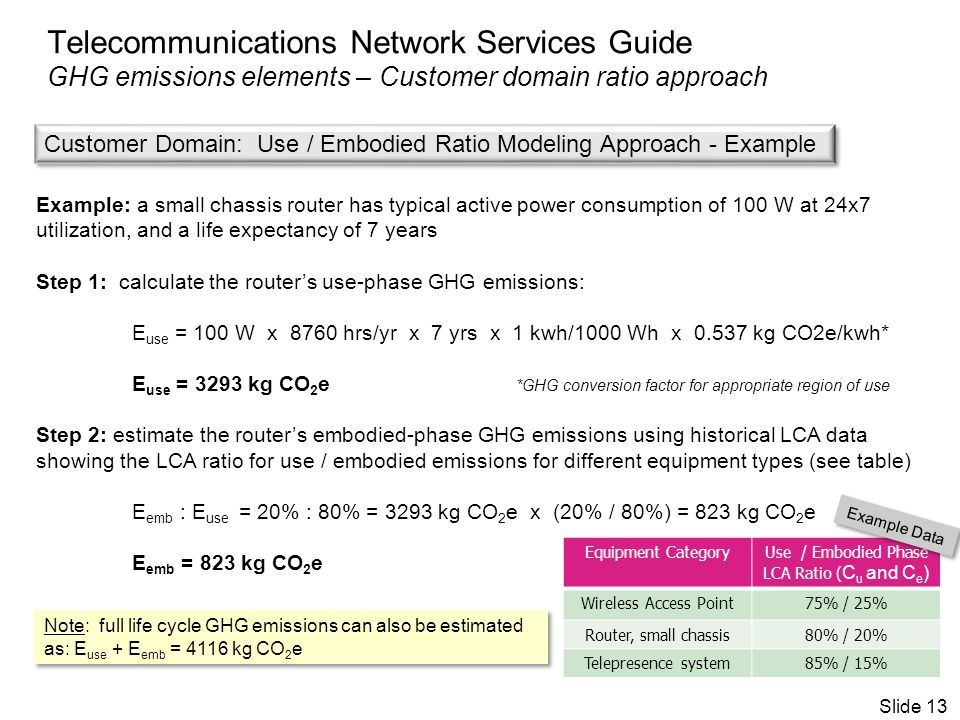 Telecommunications Network Services Guide GHG emissions elements – Customer domain ratio approach Example: a small chassis router has typical active power consumption of 100 W at 24x7 utilization, and a life expectancy of 7 years Step 1: calculate the routers use-phase GHG emissions: E use = 100 W x 8760 hrs/yr x 7 yrs x 1 kwh/1000 Wh x 0.537 kg CO2e/kwh* E use = 3293 kg CO 2 e *GHG conversion factor for appropriate region of use Step 2: estimate the routers embodied-phase GHG emissions using historical LCA data showing the LCA ratio for use / embodied emissions for different equipment types (see table) E emb : E use = 20% : 80% = 3293 kg CO 2 e x (20% / 80%) = 823 kg CO 2 e E emb = 823 kg CO 2 e Equipment CategoryUse / Embodied Phase LCA Ratio ( C u and C e ) Wireless Access Point75% / 25% Router, small chassis80% / 20% Telepresence system85% / 15% Example Data Slide 13 Customer Domain: Use / Embodied Ratio Modeling Approach - Example Note: full life cycle GHG emissions can also be estimated as: E use + E emb = 4116 kg CO 2 e