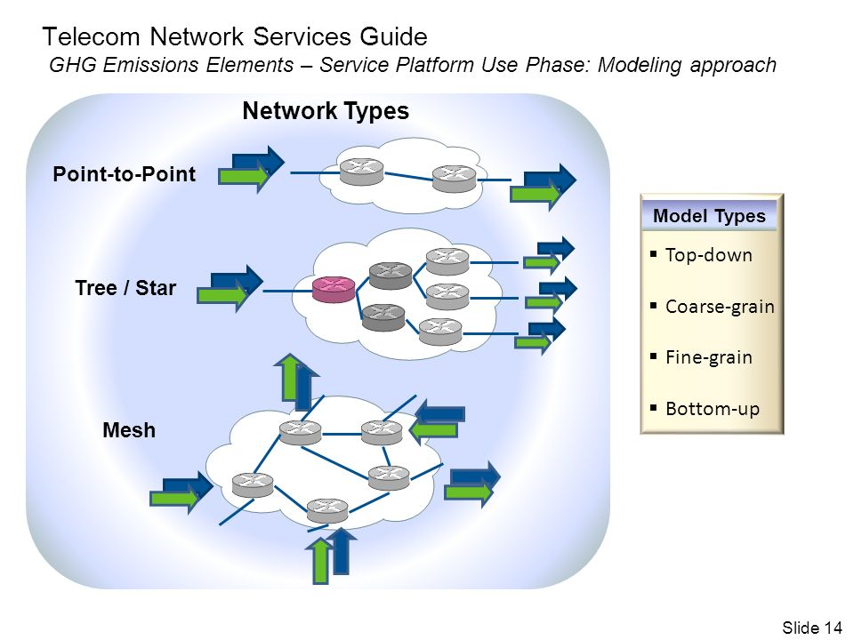 Telecom Network Services Guide GHG Emissions Elements – Service Platform Use Phase: Modeling approach Point-to-Point Tree / Star Mesh Top-down Coarse-grain Fine-grain Bottom-up Model Types Network Types Slide 14