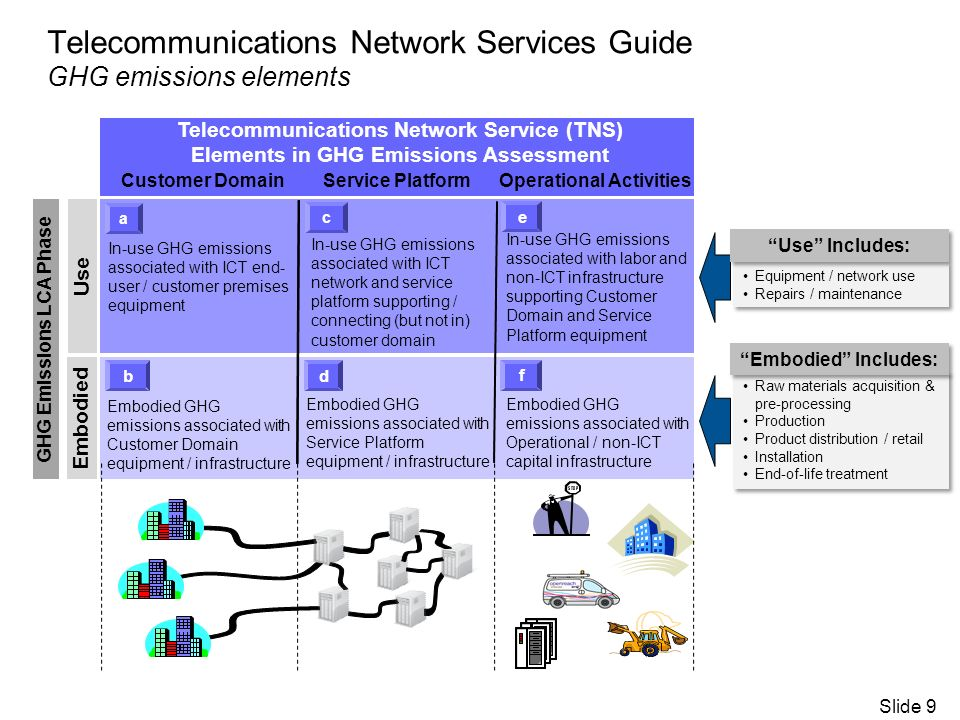 Telecommunications Network Services Guide GHG emissions elements Telecommunications Network Service (TNS) Elements in GHG Emissions Assessment Customer DomainService Platform Operational Activities In-use GHG emissions associated with ICT end- user / customer premises equipment e c a db f Embodied Use GHG Emissions LCA Phase In-use GHG emissions associated with ICT network and service platform supporting / connecting (but not in) customer domain In-use GHG emissions associated with labor and non-ICT infrastructure supporting Customer Domain and Service Platform equipment Embodied GHG emissions associated with Customer Domain equipment / infrastructure Embodied GHG emissions associated with Service Platform equipment / infrastructure Embodied GHG emissions associated with Operational / non-ICT capital infrastructure Slide 9 Equipment / network use Repairs / maintenance Equipment / network use Repairs / maintenance Use Includes: Raw materials acquisition & pre-processing Production Product distribution / retail Installation End-of-life treatment Raw materials acquisition & pre-processing Production Product distribution / retail Installation End-of-life treatment Embodied Includes: