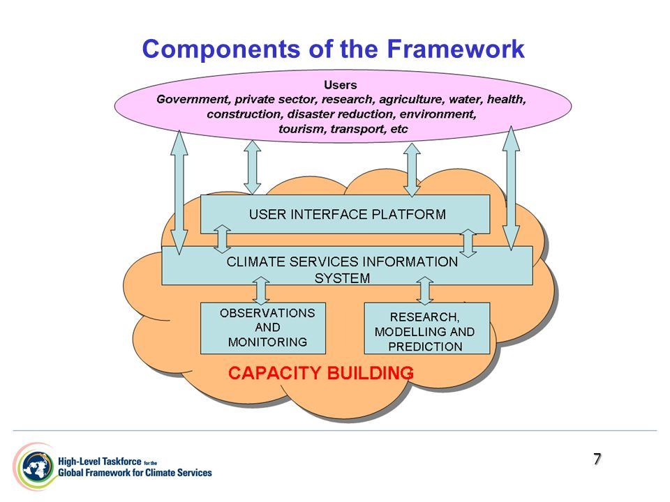 7 Components of the Framework