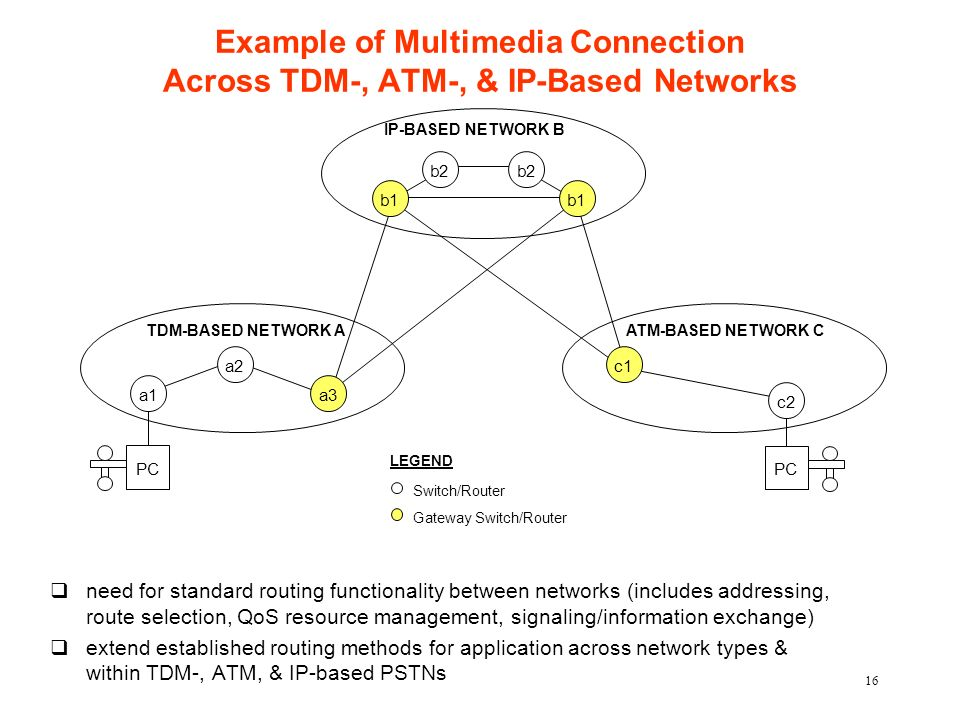 16 Example of Multimedia Connection Across TDM-, ATM-, & IP-Based Networks qneed for standard routing functionality between networks (includes addressing, route selection, QoS resource management, signaling/information exchange) qextend established routing methods for application across network types & within TDM-, ATM, & IP-based PSTNs PC TDM-BASED NETWORK A a2 IP-BASED NETWORK B ATM-BASED NETWORK C a1 c2 c1 b2 b1 b2 b1 a3 Switch/Router Gateway Switch/Router LEGEND