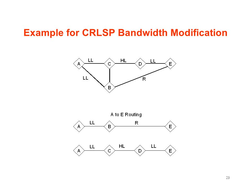 23 Example for CRLSP Bandwidth Modification