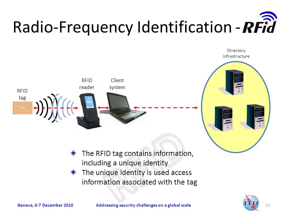 Radio-Frequency Identification - Geneva, 6-7 December 2010Addressing security challenges on a global scale11 Directory infrastructure RFID tag RFID reader Client system The RFID tag contains information, including a unique identity The unique identity is used access information associated with the tag