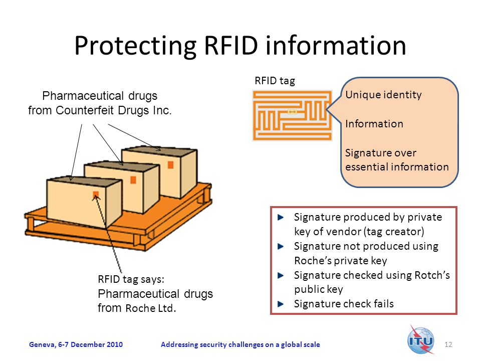 Protecting RFID information Geneva, 6-7 December 2010Addressing security challenges on a global scale12 Pharmaceutical drugs from Counterfeit Drugs Inc.