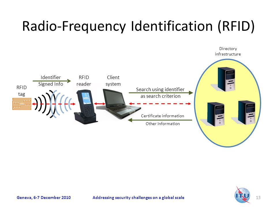 Radio-Frequency Identification (RFID) Geneva, 6-7 December 2010Addressing security challenges on a global scale13 Directory infrastructure RFID tag RFID reader Client system Identifier Signed Info Search using identifier as search criterion Certificate information Other Information
