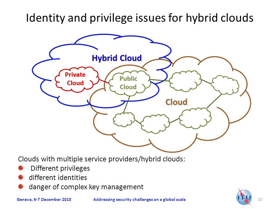 Identity and privilege issues for hybrid clouds Geneva, 6-7 December 2010Addressing security challenges on a global scale15 Private Cloud Public Cloud Hybrid Cloud Cloud Clouds with multiple service providers/hybrid clouds: Different privileges different identities danger of complex key management