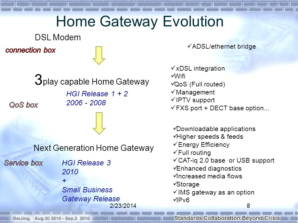 Home Gateway Evolution 2/23/20148 DSL Modem 3 play capable Home Gateway Next Generation Home Gateway xDSL integration Wifi QoS (Full routed) Management IPTV support FXS port + DECT base option...