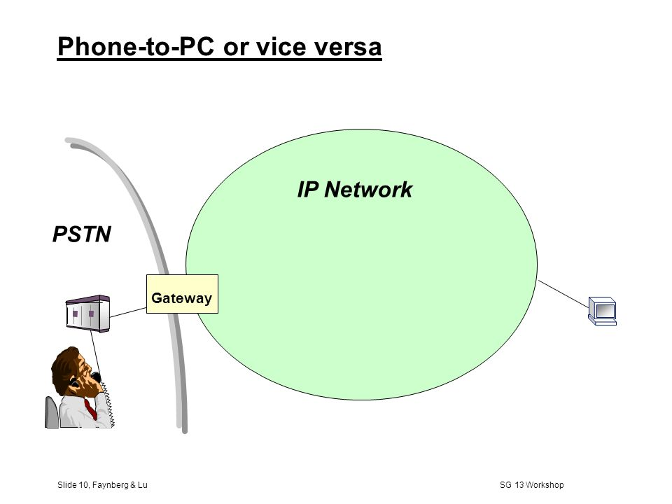 Slide 9, Faynberg & Lu SG 13 Workshop PC-to-PC (2) Enterprise A Gateway PSTN Enterprise B IP PBX PSTN as the backbone transport