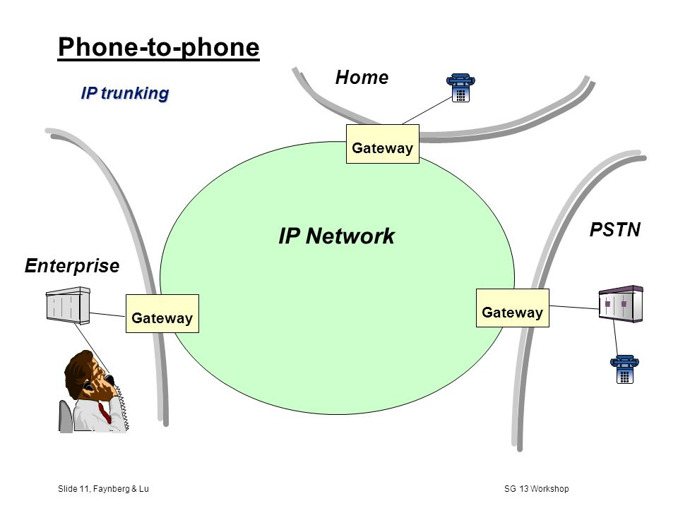 Slide 10, Faynberg & Lu SG 13 Workshop Phone-to-PC or vice versa Gateway IP Network PSTN