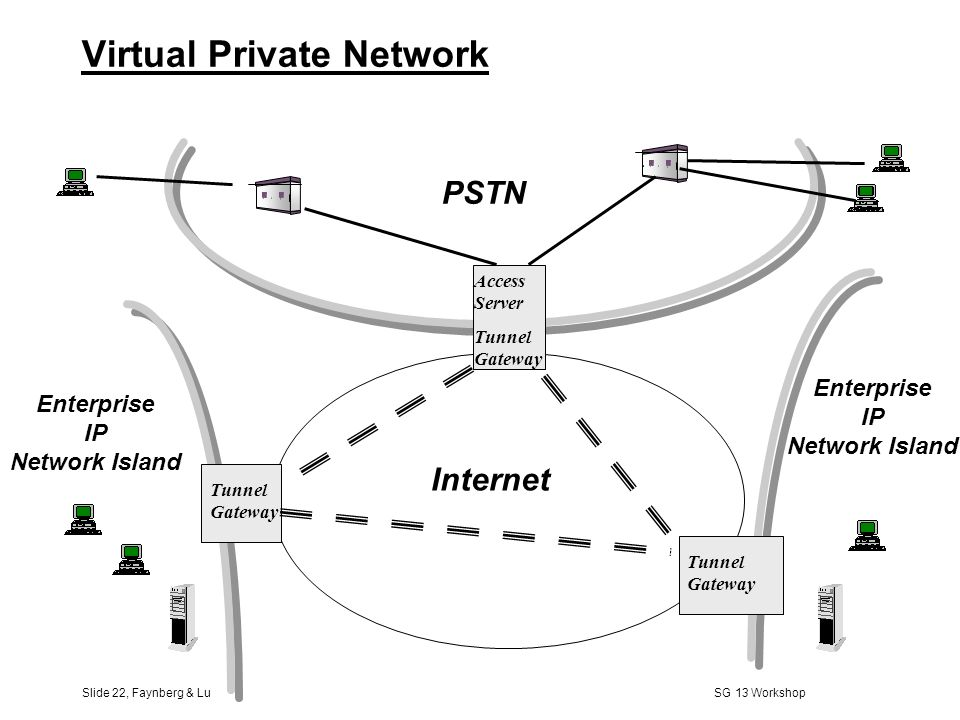Slide 21, Faynberg & Lu SG 13 Workshop IP Network PSTN Telephony Gateway Soft Switch Service Control Point Switch Intelligent Peripheral SIP INAP SIP/INAP Interworking (SIN) [IETF Design Team]