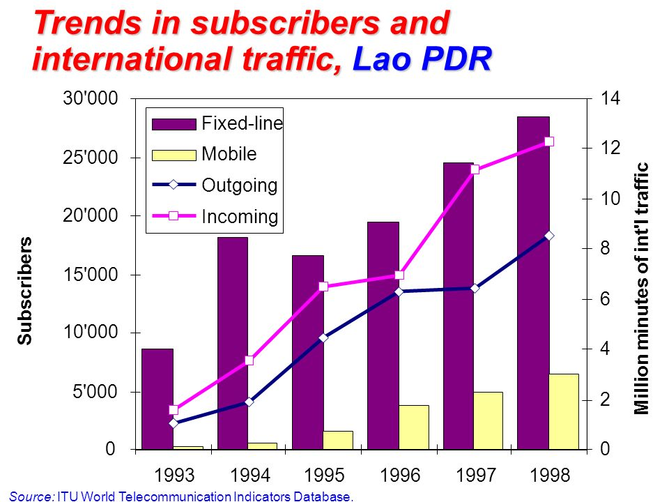 Trends in subscribers and international traffic, Lao PDR Source: ITU World Telecommunication Indicators Database.