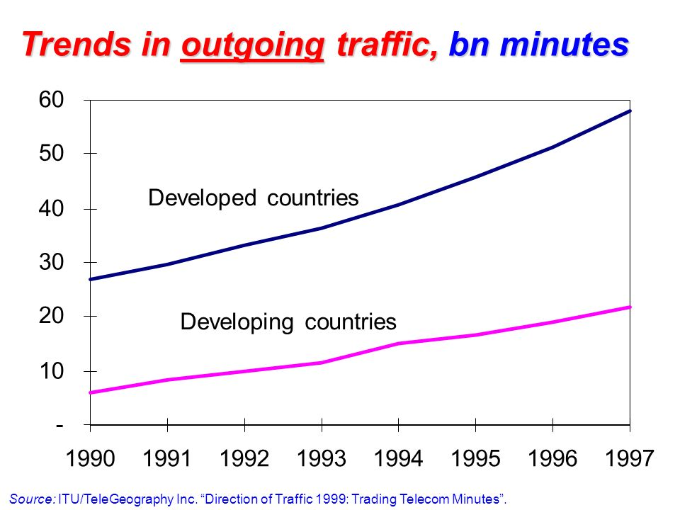 Trends in outgoing traffic, bn minutes - 10 20 30 40 50 60 19901991199219931994199519961997 Developed countries Developing countries Source: ITU/TeleGeography Inc.