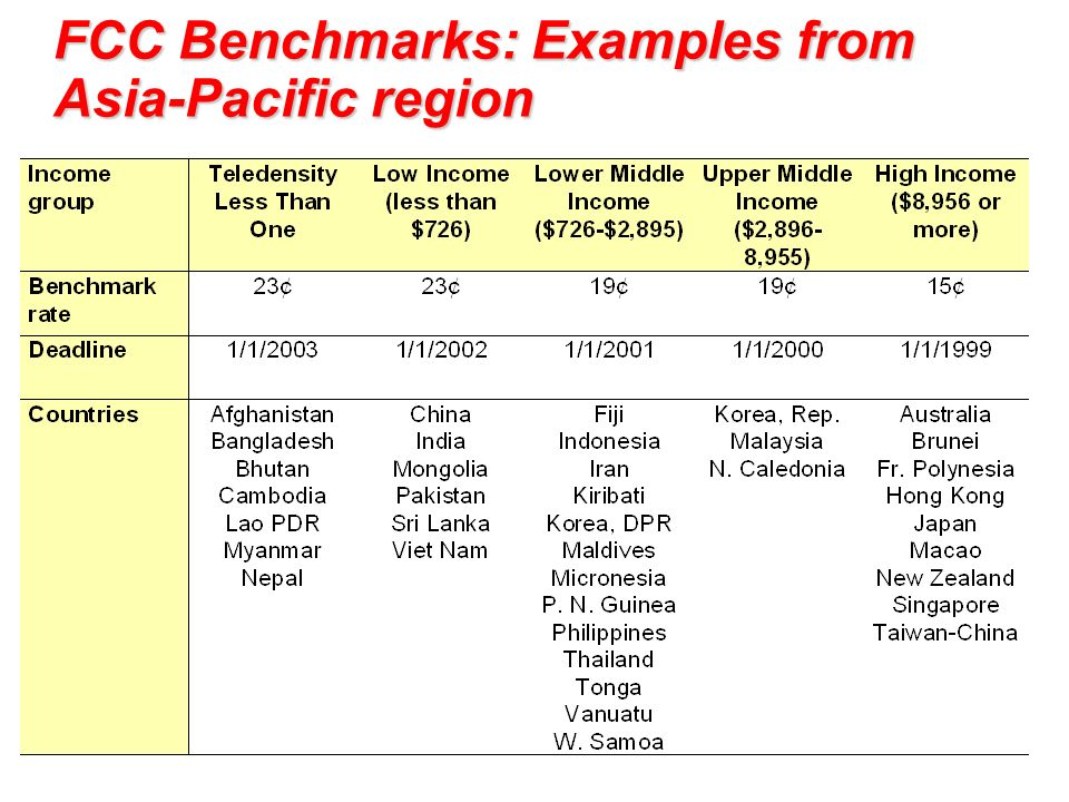 Where do you fit in FCC Benchmarks: Examples from Asia-Pacific region