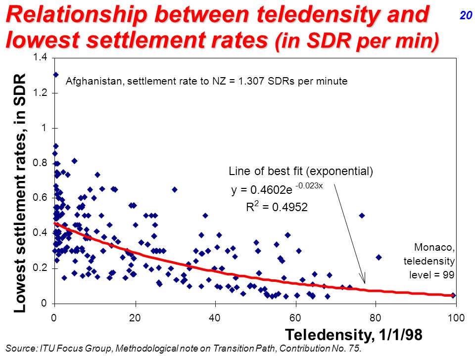 Relationship between teledensity and lowest settlement rates (in SDR per min) Teledensity, 1/1/98 Lowest settlement rates, in SDR Source: ITU Focus Group, Methodological note on Transition Path, Contribution No.