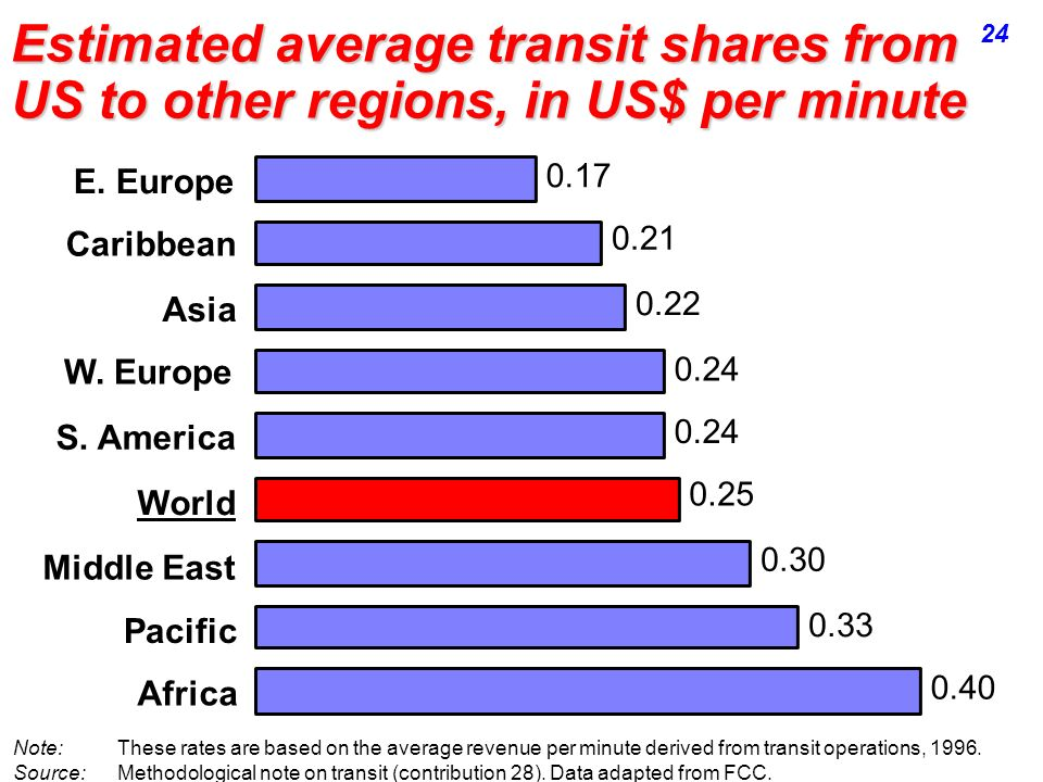 Estimated average transit shares from US to other regions, in US$ per minute 0.40 0.33 0.30 0.25 0.24 0.22 0.21 0.17 Africa Pacific Middle East World S.