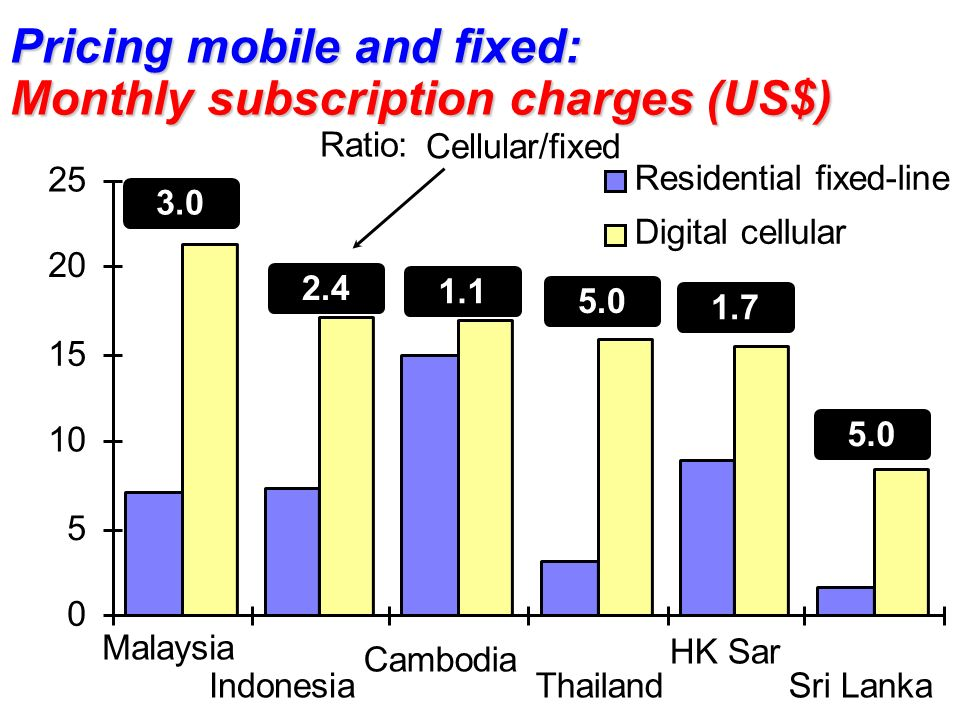Pricing mobile and fixed: Monthly subscription charges (US$) 0 5 10 15 20 25 Malaysia Indonesia Cambodia Thailand HK Sar Sri Lanka Residential fixed-line Digital cellular 3.0 2.4 1.1 5.0 1.7 5.0 Ratio: Cellular/fixed