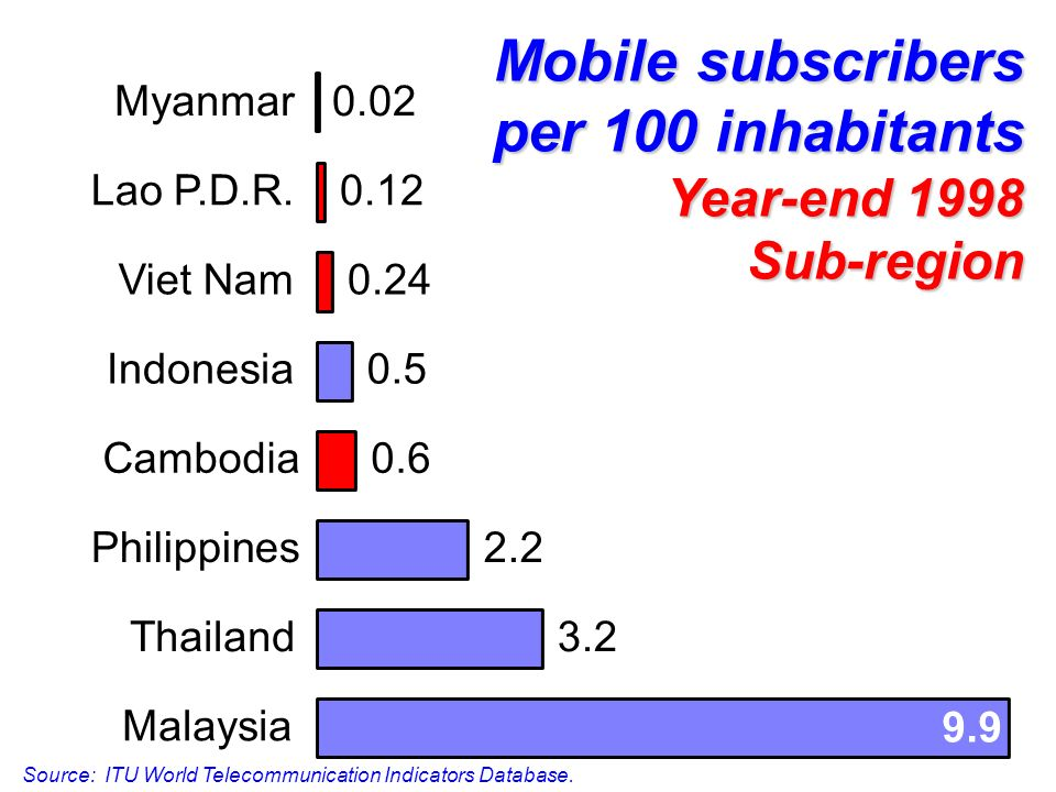 Mobile subscribers per 100 inhabitants Year-end 1998 Sub-region 3.2 2.2 0.6 0.5 9.9 0.24 0.12 0.02 Malaysia Thailand Philippines Cambodia Indonesia Viet Nam Lao P.D.R.