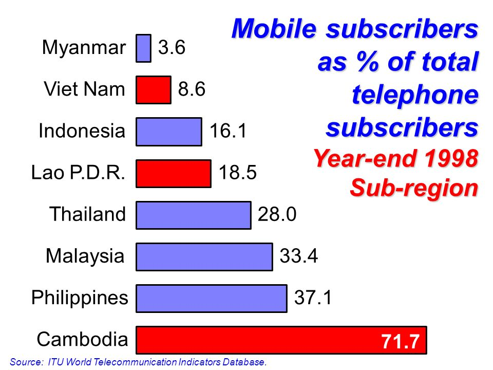 Mobile subscribers as % of total telephone subscribers Year-end 1998 Sub-region 37.1 33.4 28.0 18.5 71.7 16.1 8.6 3.6 Cambodia Philippines Malaysia Thailand Lao P.D.R.