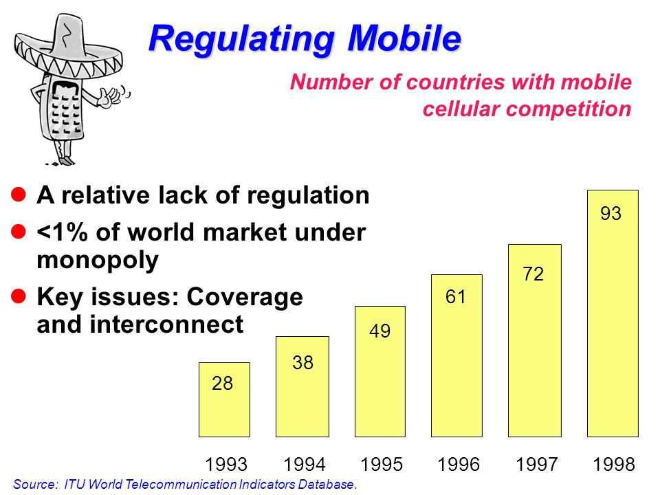 Regulating Mobile Source: ITU World Telecommunication Indicators Database.